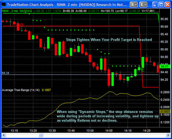 Automated stops are included with DecisionBar Trading Software